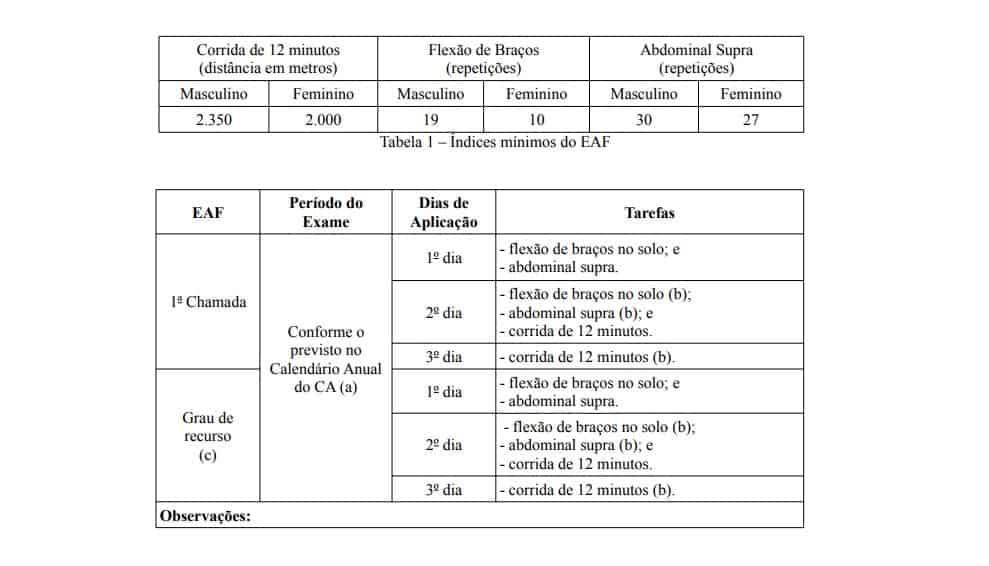 Tabela do exame de aptidão física da EsFCEx